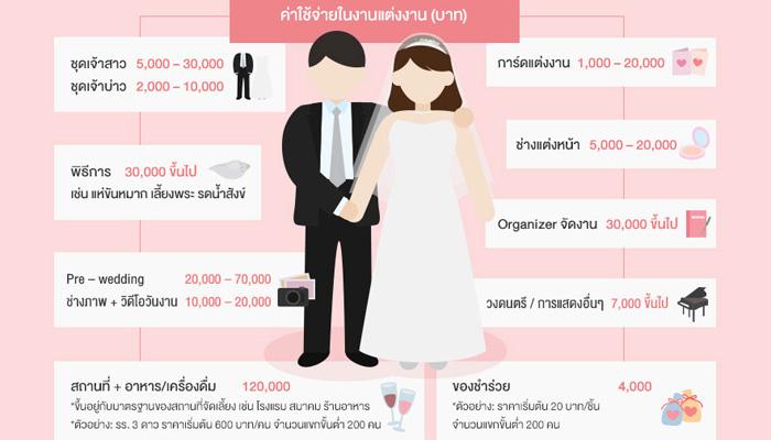 ธุรกิจวางแผนจัดงานแต่งงาน